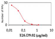 DDX9100HD01 - Chikungunya virus