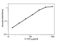 DM3521P - VEGF-A
