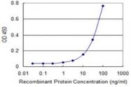 H00000203-M09 - Adenylate kinase 1 (AK1)