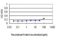 H00001345-M03 - Complex IV subunit VIc
