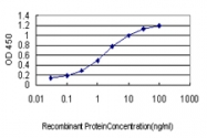 H00001428-M03 - Mu-crystallin homolog