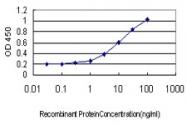 H00002713-M03 - Glycerokinase-3