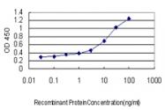 H00002811-M02 - CD42b / GPIbA
