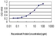 H00002984-M01 - GUCY2C / STA receptor