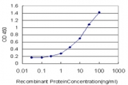 H00002984-M02 - GUCY2C / STA receptor