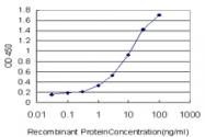 H00002984-M04 - GUCY2C / STA receptor