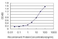 H00002984-M09 - GUCY2C / STA receptor