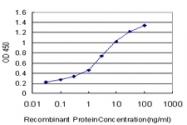 H00004240-M09 - Lactadherin