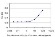 H00004987-M02 - Nociceptin receptor / OPRL1