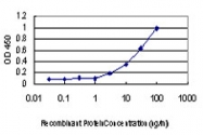 H00005584-M01 - PRKCI