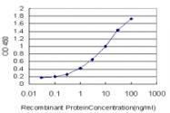 H00006720-M02 - SREBF1 / SREBP1