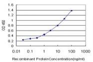 H00006860-M04 - Synaptotagmin-4