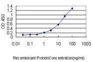 H00010672-M01 - G protein alpha 13