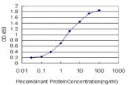 H00027032-M01 - ATP2C1
