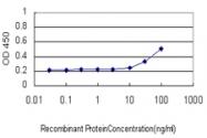 H00054106-M02 - CD289 / TLR9