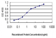 H00058157-M01 - Neuroglobin