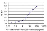 H00058157-M02 - Neuroglobin
