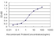 H00084665-M04 - Myopalladin