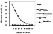 MAB1729 - Vitellogenin