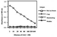 MAB1730 - Vitellogenin