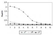 MAB2001 - Phosphothreonine