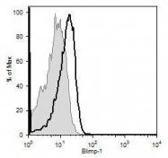 NB600-235H - PRDM1 / BLIMP1