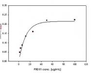 NBC1-18543 - Peroxiredoxin-1 / PRDX1