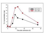 NB110-8447 - Cardiac Troponin I