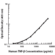 NB100-78165 - TNF-beta / Lymphotoxin-alpha