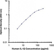 NB100-78216 - Interleukin-1 beta / IL-1B