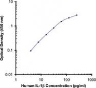 NB100-78218 - Interleukin-1 beta / IL-1B