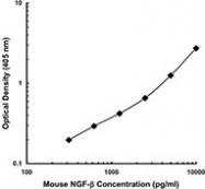 NB100-78229 - NGF