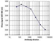 PAB14098 - Histone H3