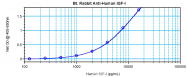 PP1020B1 - Insulin-like growth factor I / IGF1