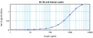 PP1041B1 - Leptin