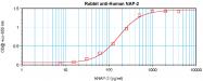 PP1056P1 - NAP2 / PPBP / CXCL7