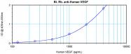 PP1073B1 - VEGF-A