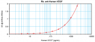 PP1073P1 - VEGF-A