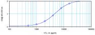 PP1228B1 - TNFSF15