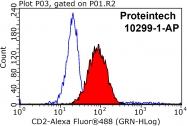 10299-1-AP - CD2