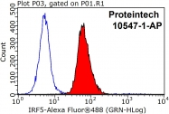 10547-1-AP - IRF5