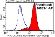 20583-1-AP - PIK3CA