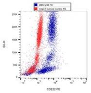 SM2004PS - CD222 / IGF2R