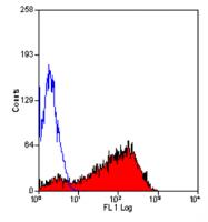 SM2261R - CD62P / P-Selectin