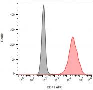 SM3104APC - CD71 / TFRC
