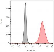 SM3104P - CD71 / TFRC