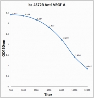 bs-4572R - VEGF-A