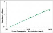 CEK1010 - Human Angiopoietin-1 ELISA Kit