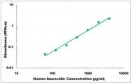 CEK1015 - Human Azurocidin ELISA Kit