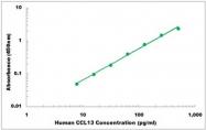 CEK1034 - Human CCL13 ELISA Kit